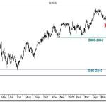 Prognoza analityka giełdowego na IX-X