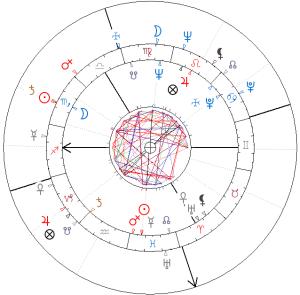 Horoskop porównawczy Taylor-Burton